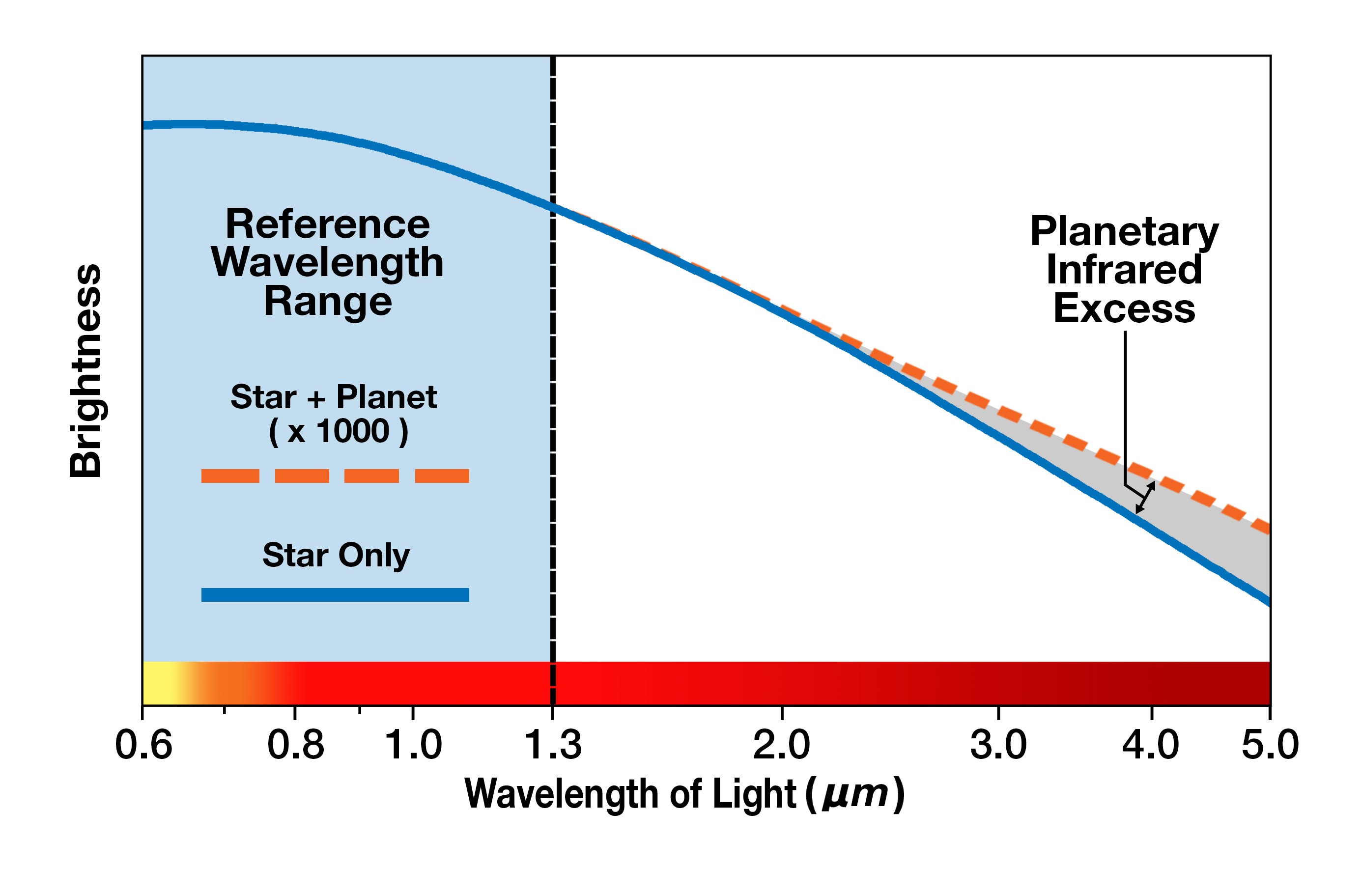 Graphical explanation of the planetary infrared excess method